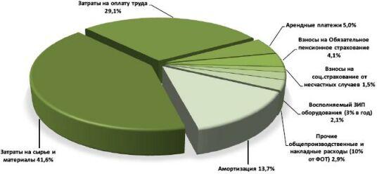 График расходов предприятия при производстве топливных боикетов