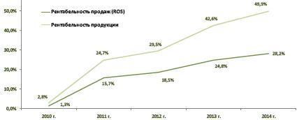 Прогноз о прибылях и убытках для производства топливных брикетов
