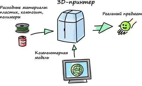 Схема работы 3d принтера