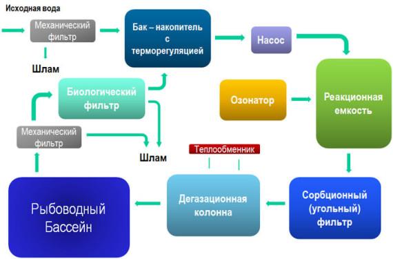 Схема работы установки замкнутого водоснабжения