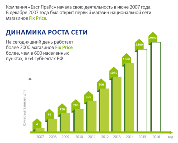 Динамика роста компании Fix Price