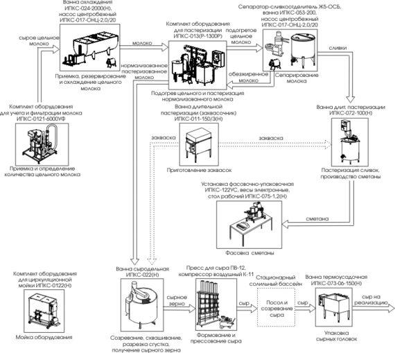 Этапы производства сыра