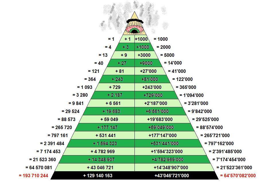 Отличительные черты и особенности финансовых пирамид в России