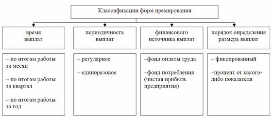 Классификация форм премирования