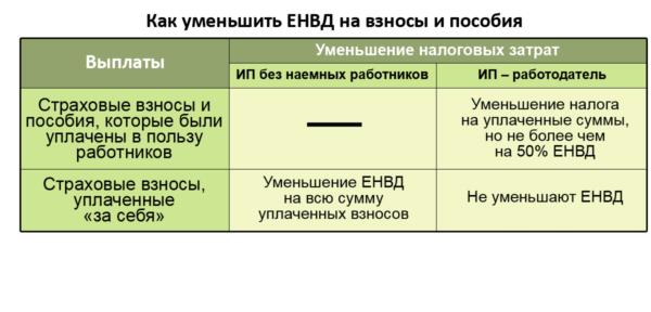 Изображение - Ставка енвд в 2019 году для ип razdel-3-deklaracii-po-envd-e1549475637836
