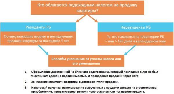 Изображение - О периоде оплаты налога с продажи квартиры в 2019 году Kak-ne-platit-nalog-s-prodazhi-nedvizhimosti-e1553296691374