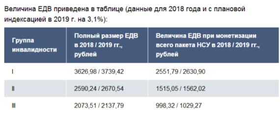 Инвалидность 3 группы сколько платят 2020 московская область